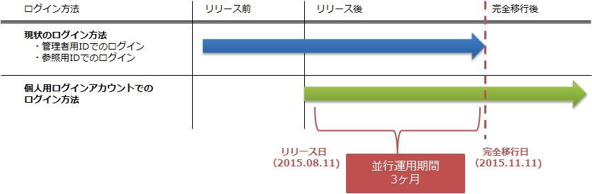 login_release_schedule